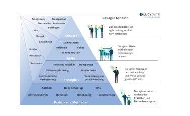 Das agile Mindset Infografik