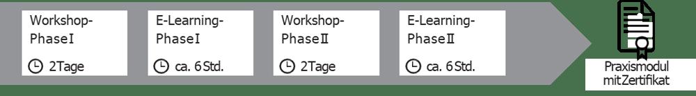 Grafik_AufbauLehrgang_DigitaleTransformation